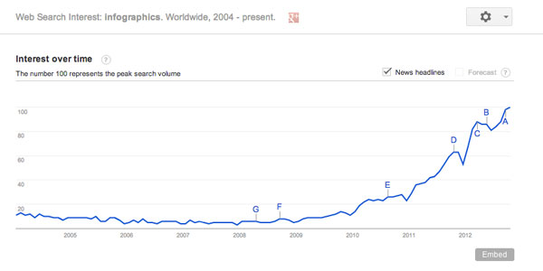 Google Trends on Infographics