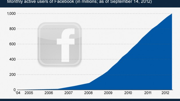 http://www.hashmeta.com/wp-content/uploads/2013/04/Facebook-Reached-1-Billion-Active-Users-628x353.jpg