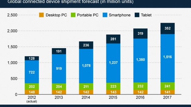 http://www.hashmeta.com/wp-content/uploads/2013/04/Smartphone_shipment_surpass_1_billion-628x353.jpg