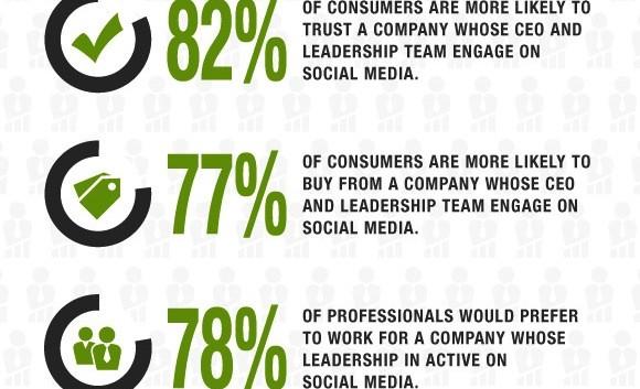 Benefit on Social Media