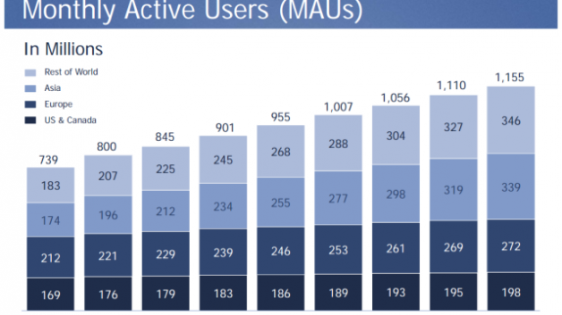 http://www.hashmeta.com/wp-content/uploads/2013/09/Facebook-ActiveUsers-628x353.png