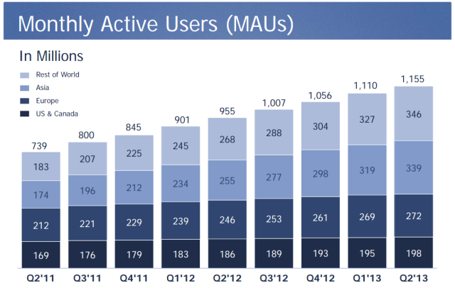 Active Users on Facebook