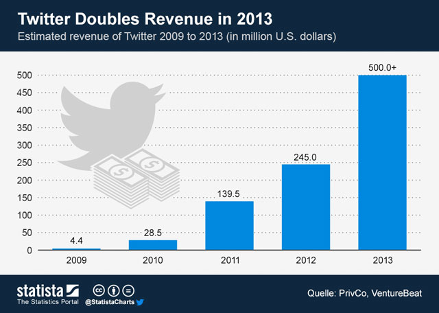 twitter advertising revenue