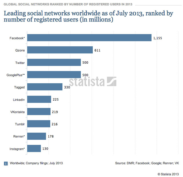 Leading social networks worldwide Facebook Twitter and the rest