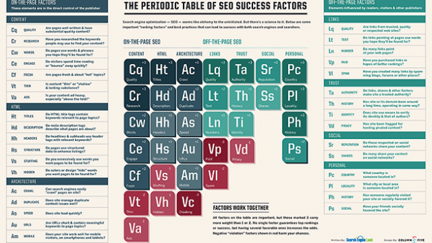 http://www.hashmeta.com/wp-content/uploads/2014/05/SearchEngineLand-Periodic-Table-of-SEO-2013-small-628x353.png