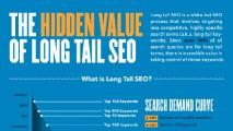 http://www.hashmeta.com/wp-content/uploads/2014/05/hidden-value-of-long-tail-seo-10004-213x120.jpg