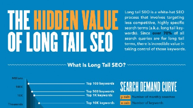 http://www.hashmeta.com/wp-content/uploads/2014/05/hidden-value-of-long-tail-seo-10004-628x353.jpg
