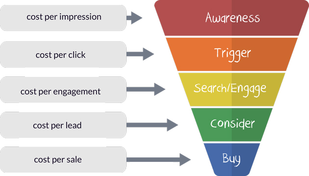 marketing aims objective How to integrate objectives and strategy when creating a marketing plan a tool for aligning your goals with your strategy lack of integration between goals, strategies and tactics is a problem i often find when reviewing online marketing strategies.