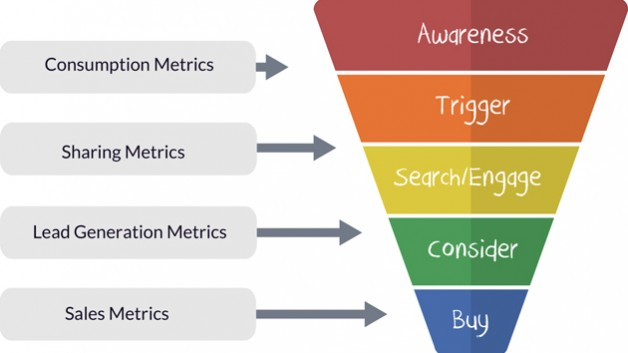 http://www.hashmeta.com/wp-content/uploads/2014/05/sales_funnel_with_metrics-628x353.jpg