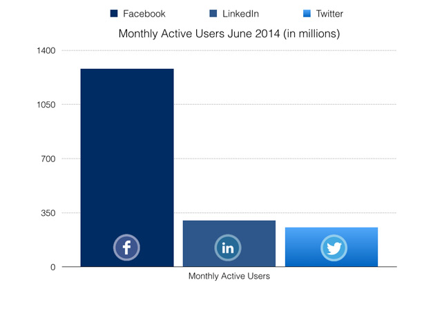Facebook LinkedIn Twitter Monthly Active users in Millions