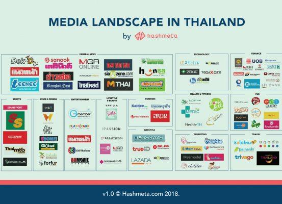 digital-media-landscape-thailand