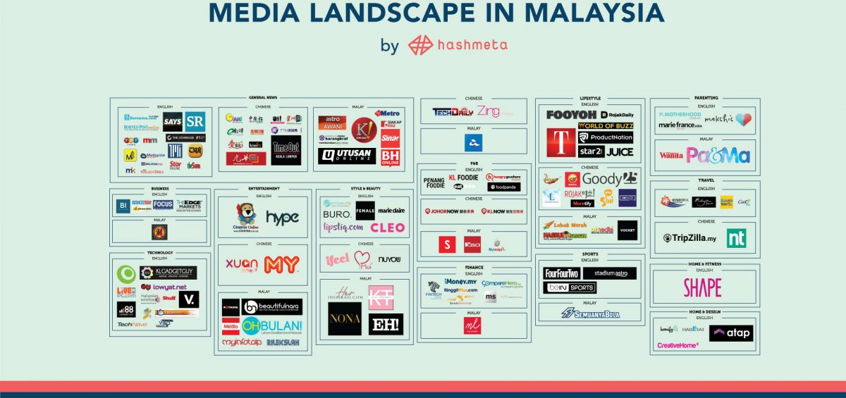 digital-media-landscape-malaysia