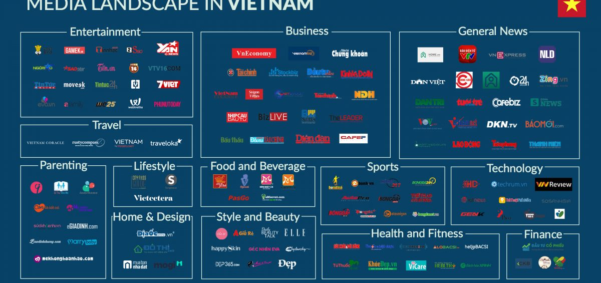 Media Landscape in Vietnam