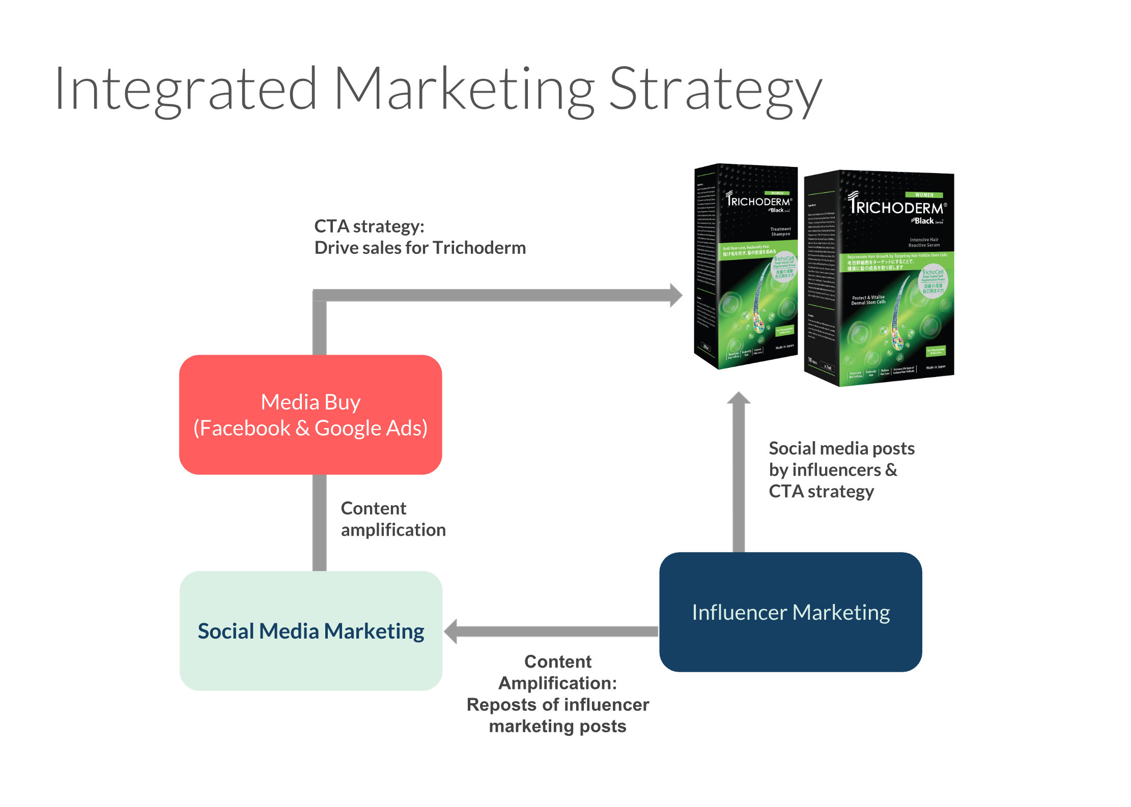 social media marketing - #HookedOnTrichoderm Influencer Marketing Campaign - Hashmeta