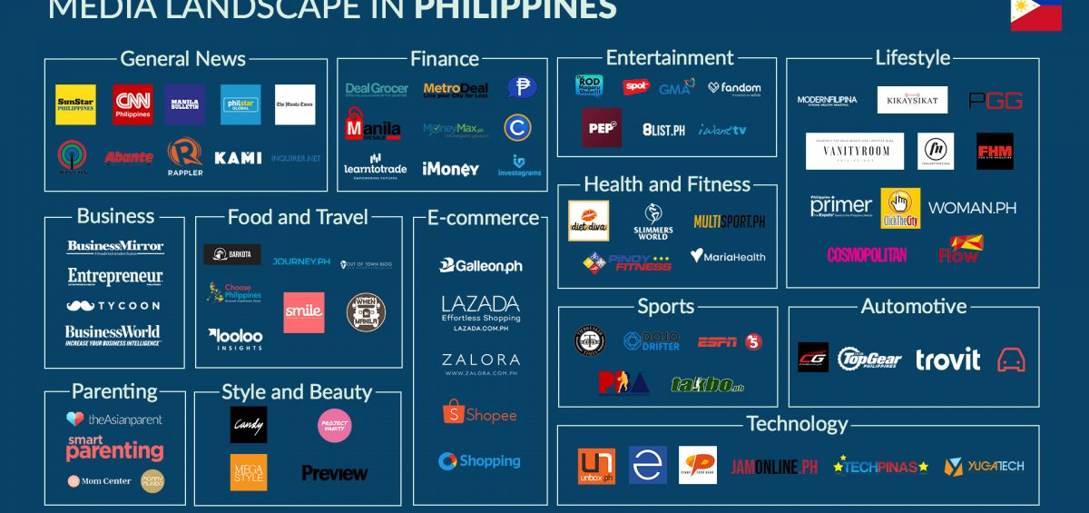 Media Landscape in Philippines